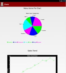 A Look At Data Analysis With Charts And Graphs In Android