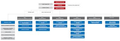 Key Bank Organizational Chart Organizational Structure