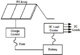 photovoltaic system schematic pv system schematic wiring diagram pv system schematic wiring diagram