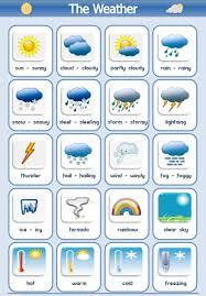 Weather Asking Questions And Types Of Weather English Lesson