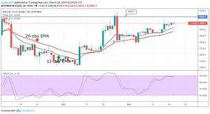 Bitcoin Btc Price Analysis March 20 Cryptoglobe