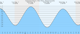 Scarborough Beach Tide Chart 27 Qualified Nantasket Beach Tides