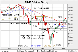 Bull Trend Strengthens S P 500 Rattles Cage On 200 Day