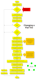 Flowchart For Changing A Flat Tire