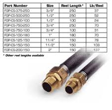 Gas Pipe Sizing Chart Steel Trac Pipe Sizing Chart Best Picture Of Chart Anyimage Org
