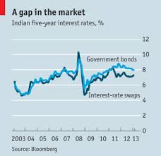 Interest Rate Swaps In India Derivatiff Finance And