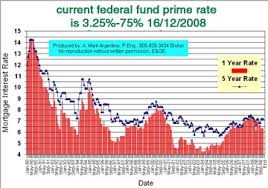 Wall Street Prime Rate Chart Wall Street Journal Prime Rate