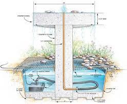 garden fountain water feature wall