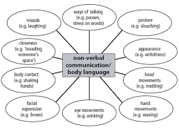 gestures in intercultural communication essay power point help  gestures in intercultural communication essay