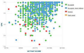 University Of Utah Acceptance Rate Sat Act Scores Gpa