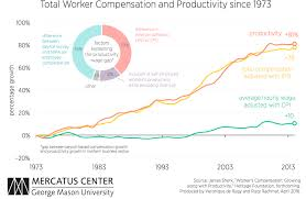 The Pay Productivity Gap Is An Illusion Foundation For