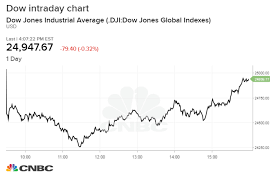 Djia After Hours Chart Dow Rebounds From 780 Point Plunge Ends Day Just Slightly