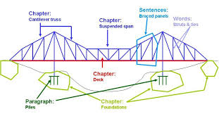 truss bridge diagram how bridges are built schema wiring diagram nmos schematic diagram basic bridge diagram