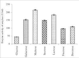 Evaluation Of Different Carbon Sources On B Cereus Amylase