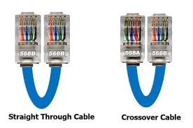 cat 5 crossover wiring diagram crossover cable vs straight through Cat 5 Crossover Wiring cat6e wiring diagram on cat6e images free download wiring diagrams cat 5 crossover wiring diagram cat6e cat 5 crossover cable wiring