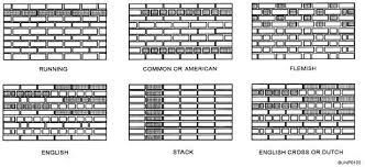 Brick Laying Patterns