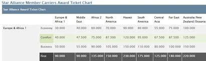 Miles And Smiles Award Chart Business Class To Europe For 1 386 With Turkish Airlines