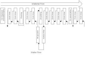 Zinc Nickel Plating Process Flow Chart Process Flow Chart For Zinc Plating Zinc Electroplating
