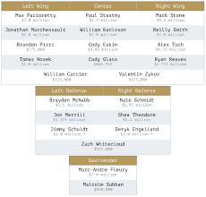 Projecting The Golden Knights 2019 20 Depth Chart 2 0 The