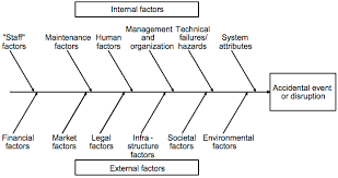 assessment of supply chain vulnerabilities   supply chain risk    fishbone diagram of internal and external factors contributing to vulnerability