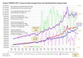 Calgary House Price History Chart Toronto Housing At Brian Ripleys Canadian Housing Price