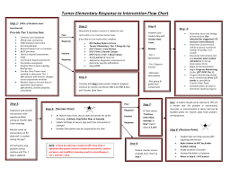 Turner Elementary Response To Intervention Flow Chart