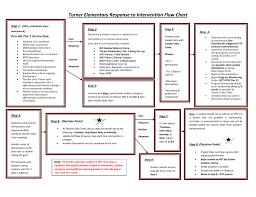 Rti Behavior Flow Chart Turner Elementary Response To Intervention Flow Chart
