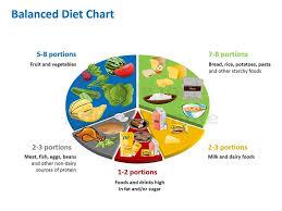 Pie Food Chart Balanced Diet Pie Chart Apple Keynote Slides Clip Art Library