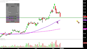 Slv Chart Ishares Silver Trust Slv Stock Chart Technical Analysis For 09 13 2019