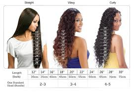Straight Hair Length Chart Natural Curly Hair Length Chart Www Bedowntowndaytona Com