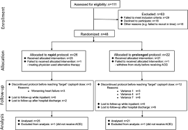 Angiotensin Converting Enzyme Inhibitor Initiation And Dose