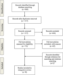 Risk Factors for Poststroke Depression  An Integrative Review   CE     Healio