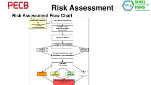 Fatigue Risk Management Chart Ohs Risk Assessment And Hierarchy Of Control