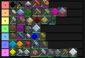 We play some more roblox flee the facility! Create A Flee The Facility Item No Bundles Tier List Tiermaker