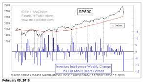 Bear Spread Tom Mcclellan Big Change In Bull Bear Spread Top Advisors Corner