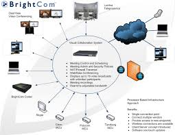 future of telepresence revolutionized by the brightcom media    brightcom deployment diagram q  medium jpg