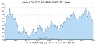 Yen To Usd Chart Currency Exchange Rates