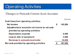 Cash Flows From Operating Activities Cash Flow Statement Mf H