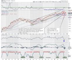 Week Ahead Nifty Has Multiple Overhead Resistances To Deal