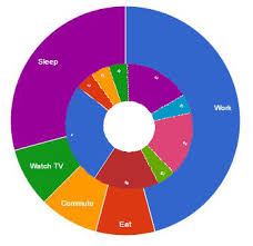 Google Graphs Pie Chart Create Multilevel Donut Chart With Google Chart Stack Overflow
