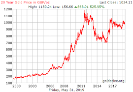 Gold Bullion Price Chart Uk Gbp Gold Price Forex Trading