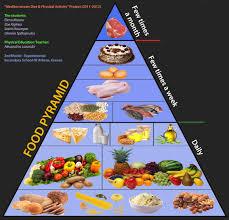 Food Pyramid Project Food Pyramid 2nd Peiramatiko Junior High School Of Athens