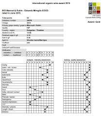 wine rating sheet par evaluation