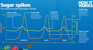Nhs Sugar Level Chart Sugar Why Our Obsession With The New Smoking Threatens To