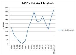 Mcd Stock Quote Amazing Stock Options Per Mcdonalds Amici 48