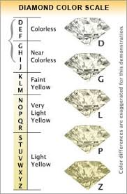 Color And Clarity Of Diamond Diamond Education Isaac Jewelers