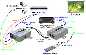 hdmi 3d support ir over ethernet cable extender transmit hdmi hdmi ethernet extender ir digital audio application