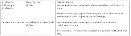 Undergraduate International Scholarships Computer Science