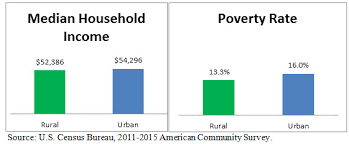 A Comparison Of Rural And Urban America Household Income
