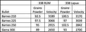 338 Remington Ultra Mag Ballistics Chart Thoughts On 338 Lapua Versus 338 Rum Borden Rifles